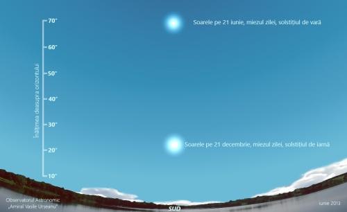 Poziția Soarelui la mijlocul zilei la solstitii