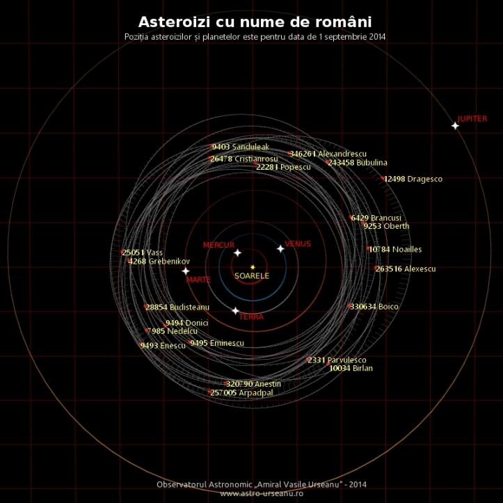 Orbitele asteroizilor Vass și Popescu