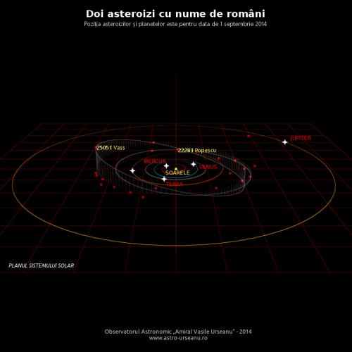 Orbitele asteroizilor cu nume românești. Vedere de pe muchie