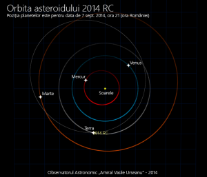 Orbita asteroidului 2014 RC