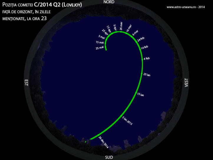 Poziția cometei C/2014 Q2 (Lovejoy) față de orizont, în zilele  menționate, la ora 23