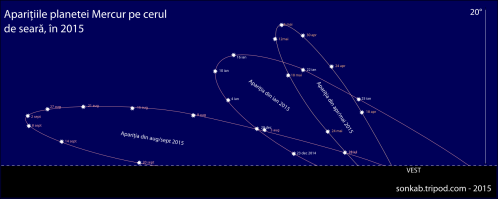 Poziția planetei Mercur față de locul de apus al Soarelui în timpul aparițiilor pe cerul de seară din 2015