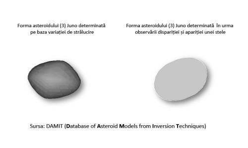 Forma asteroidului (3) Juno