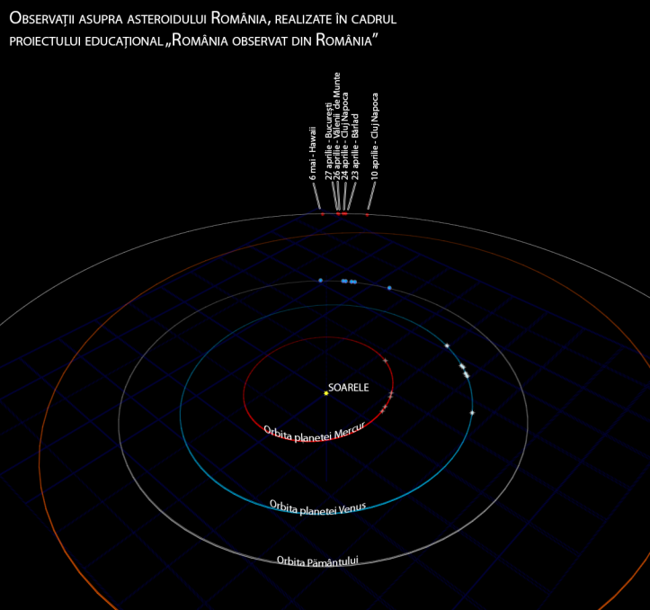 Observatiile făcute până în prezent asupra asteroidului România. Se pot vedea orbitele planetelor și cea a asteroidului