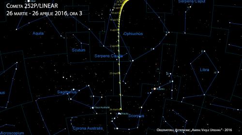 Traiectoria cometei 252P/LINEAR. Poziția obiectului este trecută pentru ora 3