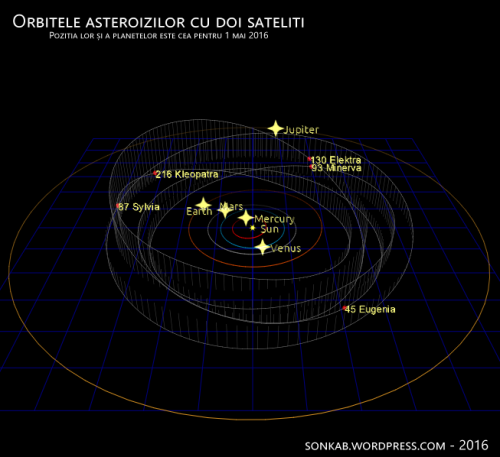 Orbitele asteroizilor cu doi sateliti