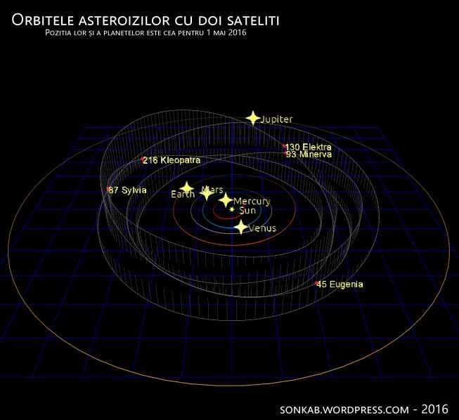 Orbitele asteroizilor cu doi sateliti