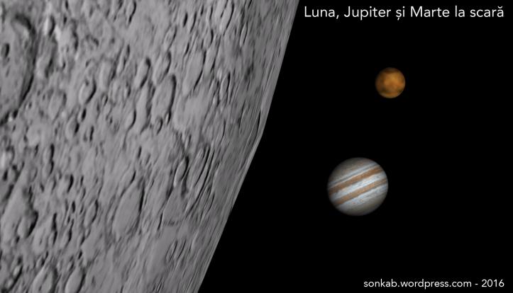Luna, Marte și Jupiter la scară. Mărimea planetelor este valabilă pe 6 iunie 2016