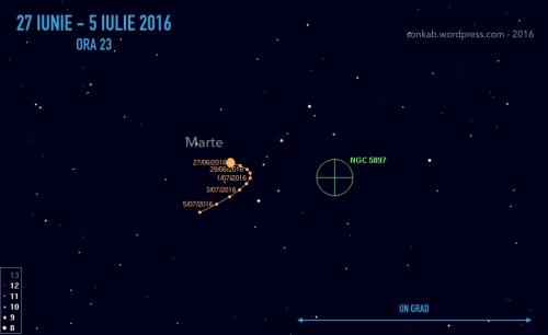 Deplasarea planetei Marte față de roiul globular