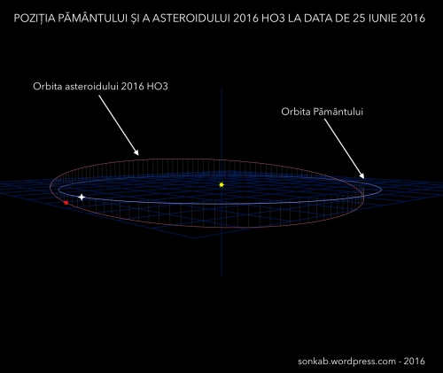 Orbita asteroidului 2016 HO3, un obiect de aprox. 70  de metri