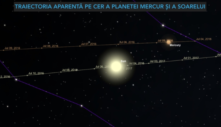Traiectoria aparentă a Soarelui și a planetei Mercur