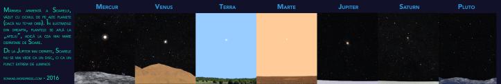Soarele îndepărtat, văzut de pe alte planete