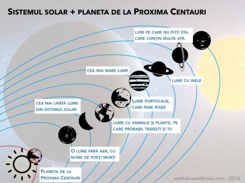 Sistemul solar și planeta de la Proxima Centauri. Distanțele sunt puse la scară