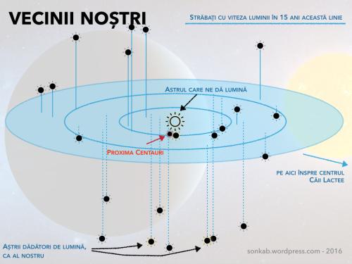 Distanța până la stelele vecine cu Soarele