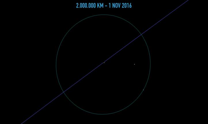 Pământul de la 2.000.000 de km depărtare. Ilustrație: Adrian Șonka