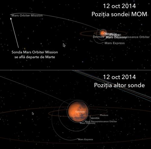 Orbitele sondelor marțiene active. Ilustrație: NASA Eyes