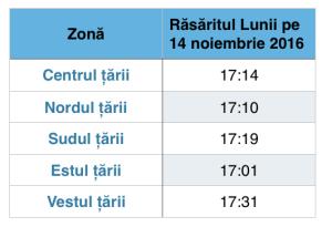 Orele de răsărit ale Lunii în Timp Legal Român