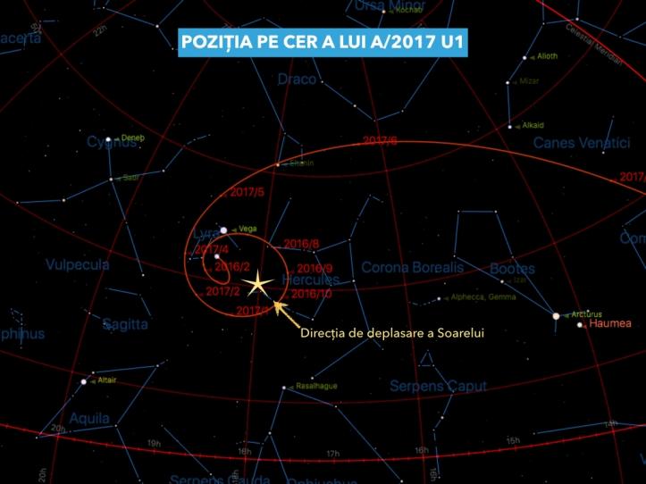 Poziția pe cer a lui A/2017 U1. Sunt trecute pozițiile din ultimii doi ani.