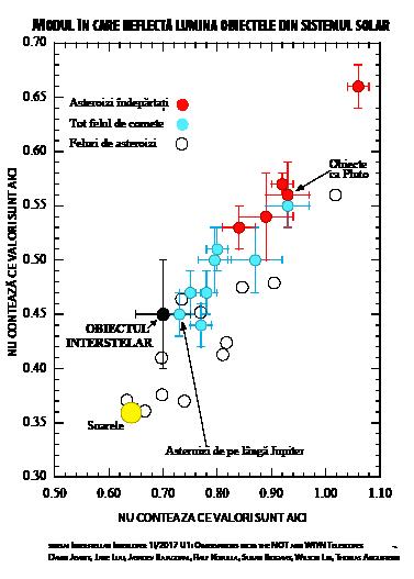 Culorile mai multor tipuri de obiecte din sistemul solar. Liniile colorate sunt barele de eroare. Sursa: https://arxiv.org/abs/1711.05687