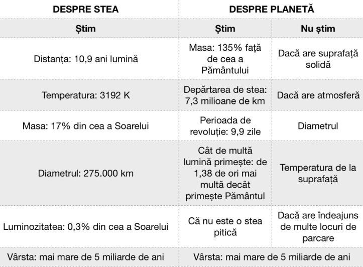 Toate datele despre stea și planetă