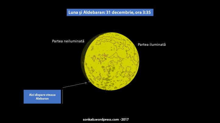 Locul unde va dispărea steaua în spatele Lunii. Diagrama este valabilă pentru București și împrejurimi. Din alte locuri va fi văzuta mai sus sau mai jos față de locul indicat