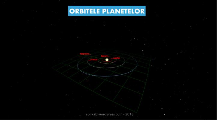 Orbitele planetelor
