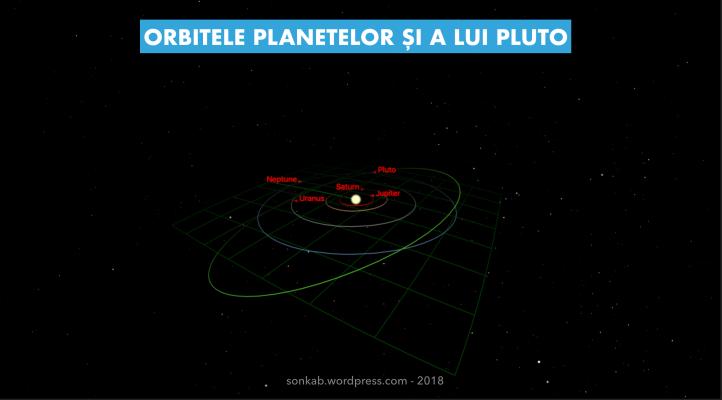 Orbitele planetelor și a lui Pluto