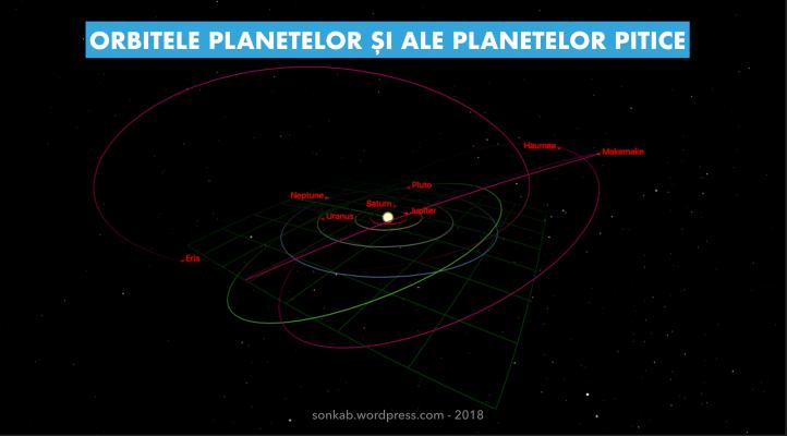 Orbitele planetelor pitice
