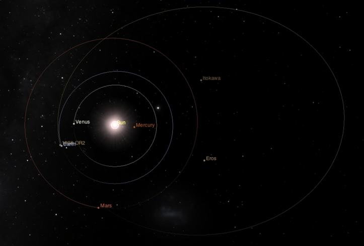 Orbita asteroidului și poziția lui la data apropierii minime de Pământ