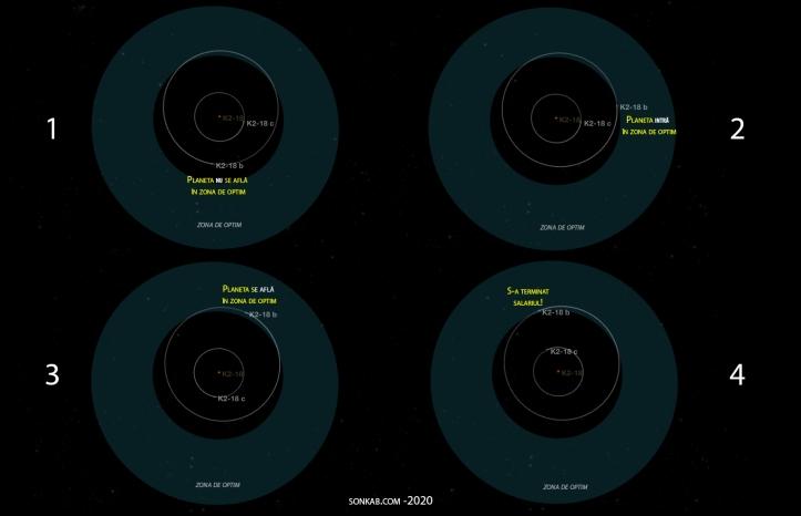 Zona de optim a sistemului planetar K2-18