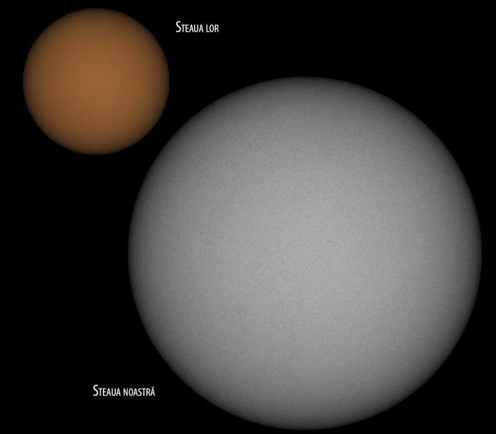 Comparație între mărimea Soarelui și a stelei K2-18